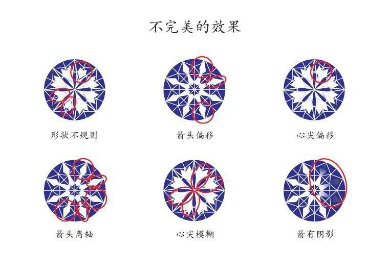 钻石切工抛光对称是什么意思